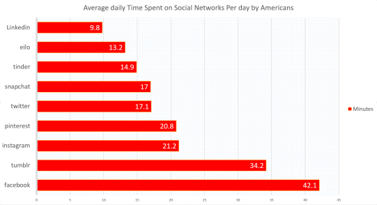 Average_time_spent_on_social_media